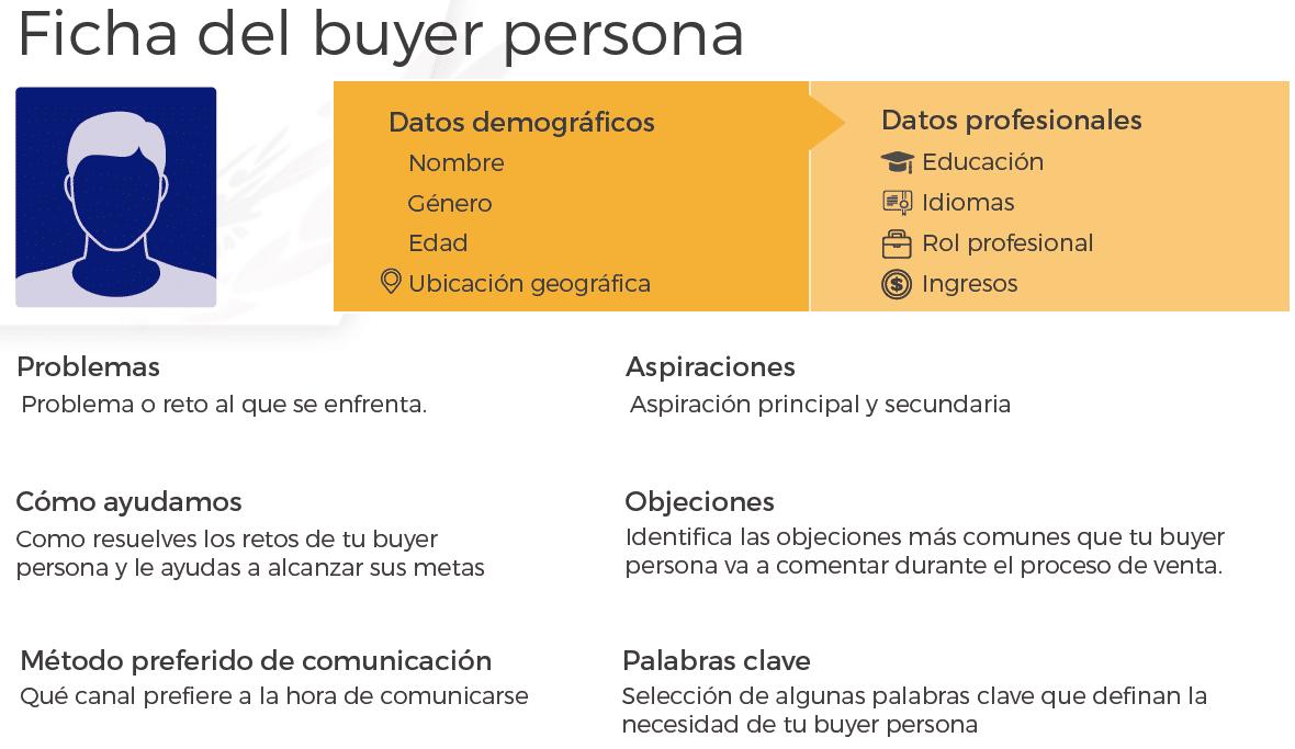 crear buyer persona
